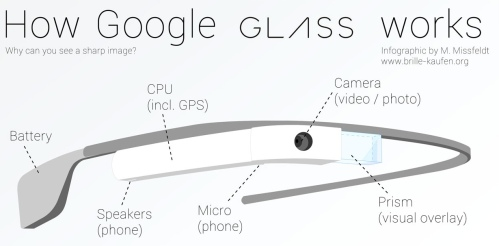 google-glass-works